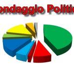 Sondaggio Politico: solo loro (Lega, Fratelli d'Italia e 5Stelle) possono governare